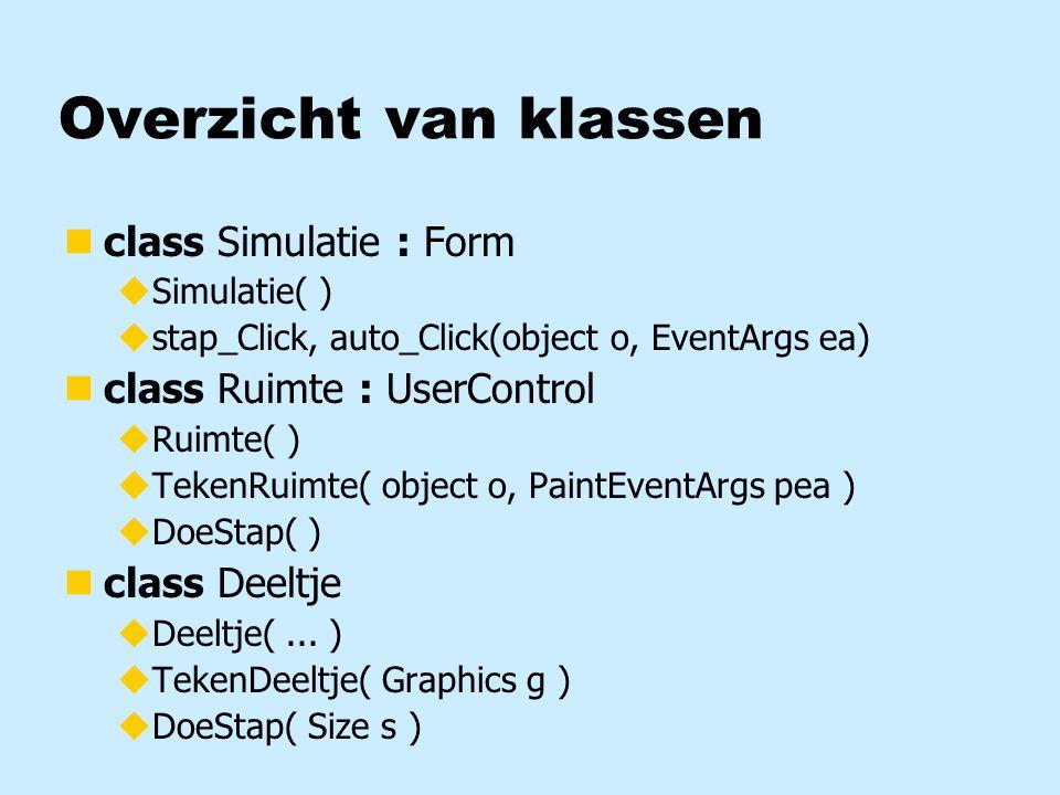Subklassen nclass Ruimte : UserControl nRuimte is een subklasse van UserControl nUserControl is de superklasse van Ruimte nElk Ruimte-object is tevens UserControl-object nEen Ruimte-object is een bijzonder geval van een UserControl-object