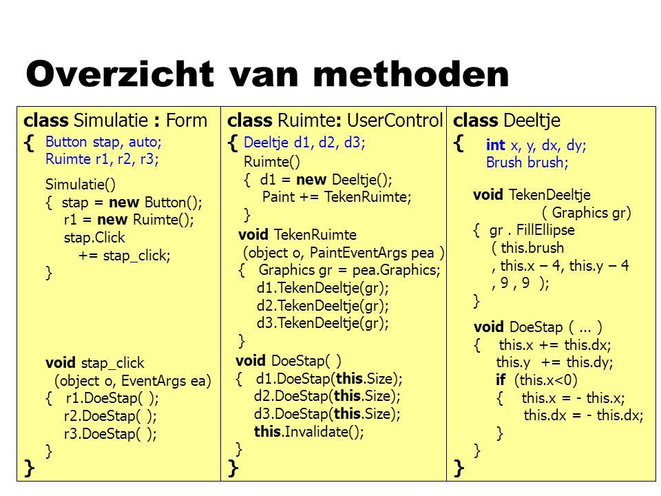 class Simulatie : Form { Overzicht van methoden } class Ruimte: UserControl { } class Deeltje { } void TekenRuimte (object o, PaintEventArgs pea ) { Graphics gr = pea.Graphics; d1.TekenDeeltje(gr); d2.TekenDeeltje(gr); d3.TekenDeeltje(gr); } void DoeStap( ) { d1.DoeStap(this.Size); d2.DoeStap(this.Size); d3.DoeStap(this.Size); this.Invalidate(); } void stap_click (object o, EventArgs ea) { r1.DoeStap( ); r2.DoeStap( ); r3.DoeStap( ); } int x, y, dx, dy; Brush brush; Deeltje d1, d2, d3; Button stap, auto; Ruimte r1, r2, r3; void DoeStap (...