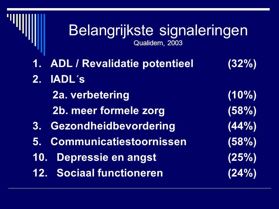 Belangrijkste signaleringen Qualidem, 2003 1. ADL / Revalidatie potentieel(32%) 2.