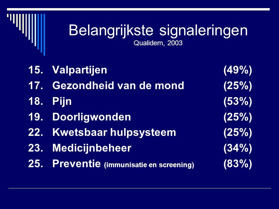 15. Valpartijen (49%) 17. Gezondheid van de mond(25%) 18.