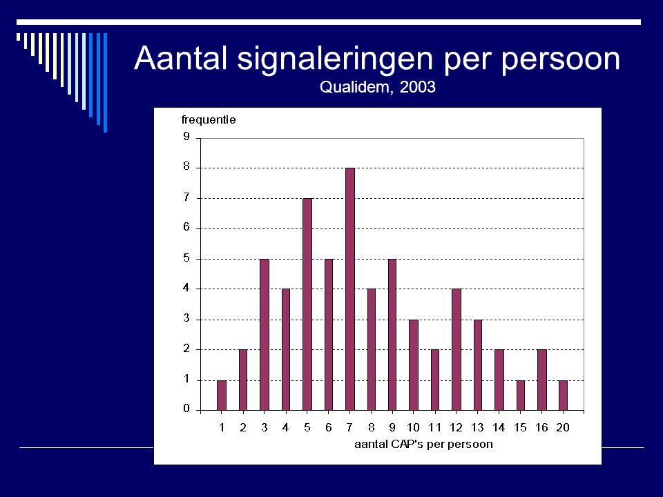Aantal signaleringen per persoon Qualidem, 2003