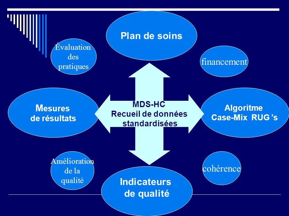 Indicateurs de qualité M esures de résultats Plan de soins Algoritme Case-Mix RUG 's MDS-HC Recueil de données standardisées Évaluation des pratiques Amélioration de la qualité cohérence financement