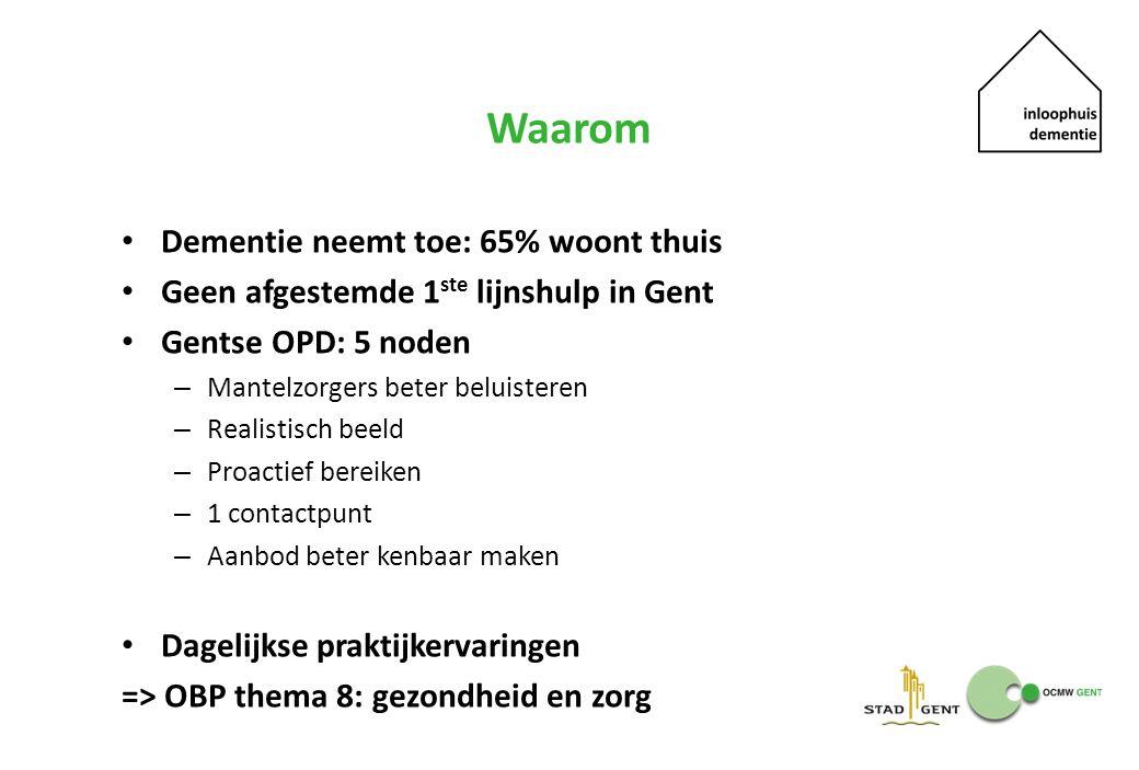 Waarom Dementie neemt toe: 65% woont thuis Geen afgestemde 1 ste lijnshulp in Gent Gentse OPD: 5 noden – Mantelzorgers beter beluisteren – Realistisch