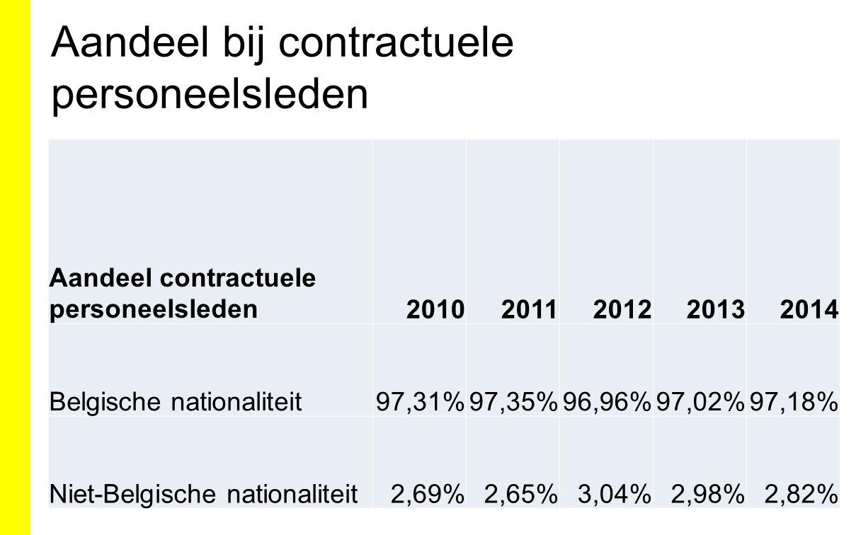 Aandeel bij contractuele personeelsleden Aandeel contractuele personeelsleden20102011201220132014 Belgische nationaliteit97,31%97,35%96,96%97,02%97,18% Niet-Belgische nationaliteit2,69%2,65%3,04%2,98%2,82%