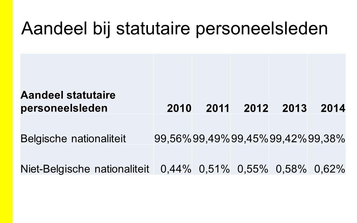 Aandeel bij statutaire personeelsleden Aandeel statutaire personeelsleden20102011201220132014 Belgische nationaliteit99,56%99,49%99,45%99,42%99,38% Niet-Belgische nationaliteit0,44%0,51%0,55%0,58%0,62%