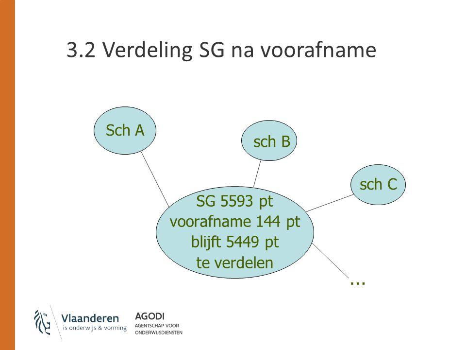 3.2 Verdeling SG na voorafname SG 5593 pt voorafname 144 pt blijft 5449 pt te verdelen Sch A sch B sch C …