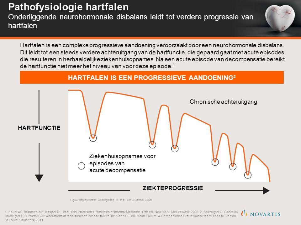 HARTFALEN IS EEN PROGRESSIEVE AANDOENING 2 HARTFUNCTIE ZIEKTEPROGRESSIE Ziekenhuisopnames voor episodes van acute decompensatie Chronische achteruitgang Hartfalen is een complexe progressieve aandoening veroorzaakt door een neurohormonale disbalans.