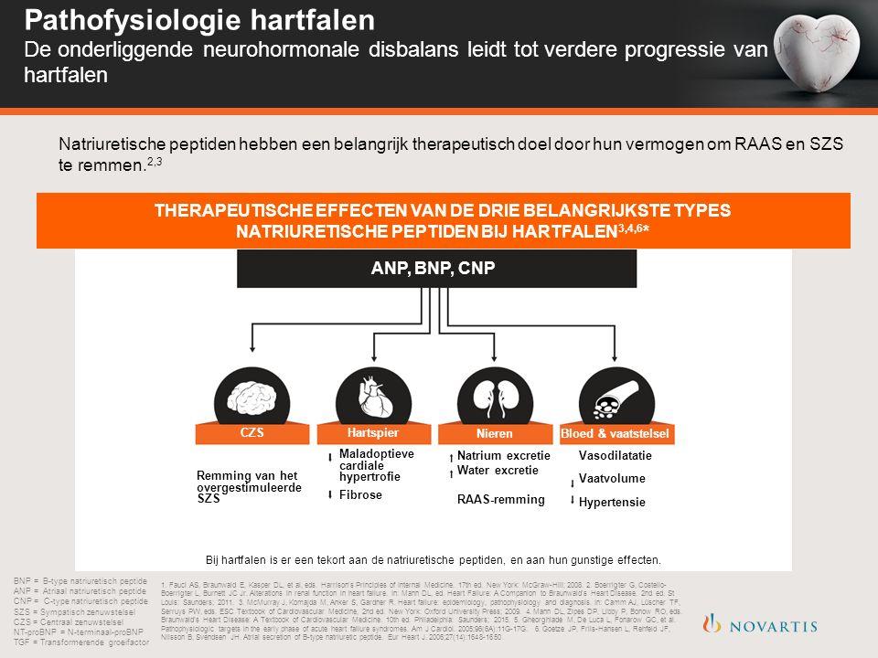 Pathofysiologie hartfalen De onderliggende neurohormonale disbalans leidt tot verdere progressie van hartfalen BNP = B-type natriuretisch peptide ANP = Atriaal natriuretisch peptide CNP = C-type natriuretisch peptide SZS = Sympatisch zenuwstelsel CZS = Centraal zenuwstelsel NT-proBNP = N-terminaal-proBNP TGF = Transformerende groeifactor THERAPEUTISCHE EFFECTEN VAN DE DRIE BELANGRIJKSTE TYPES NATRIURETISCHE PEPTIDEN BIJ HARTFALEN 3,4,6 * Natriuretische peptiden hebben een belangrijk therapeutisch doel door hun vermogen om RAAS en SZS te remmen.