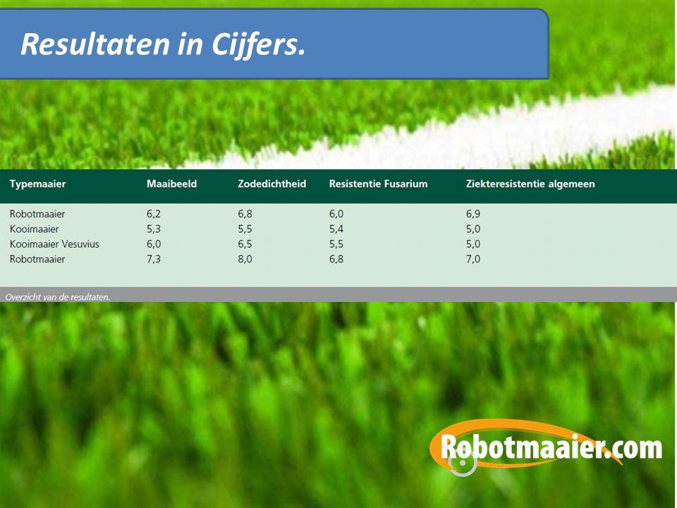 Resultaten in Cijfers.