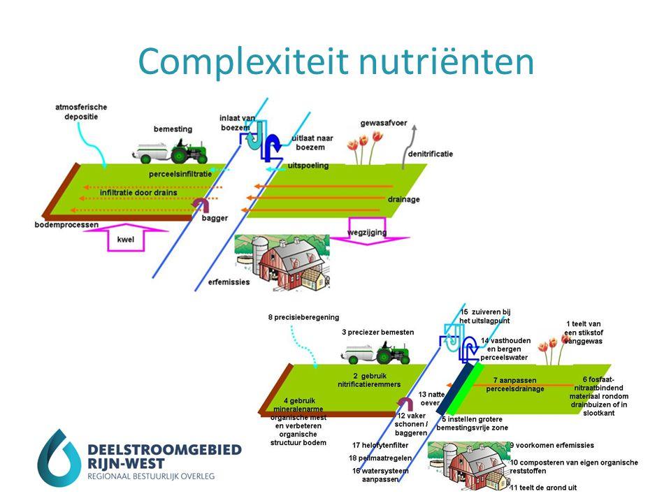 Complexiteit nutriënten