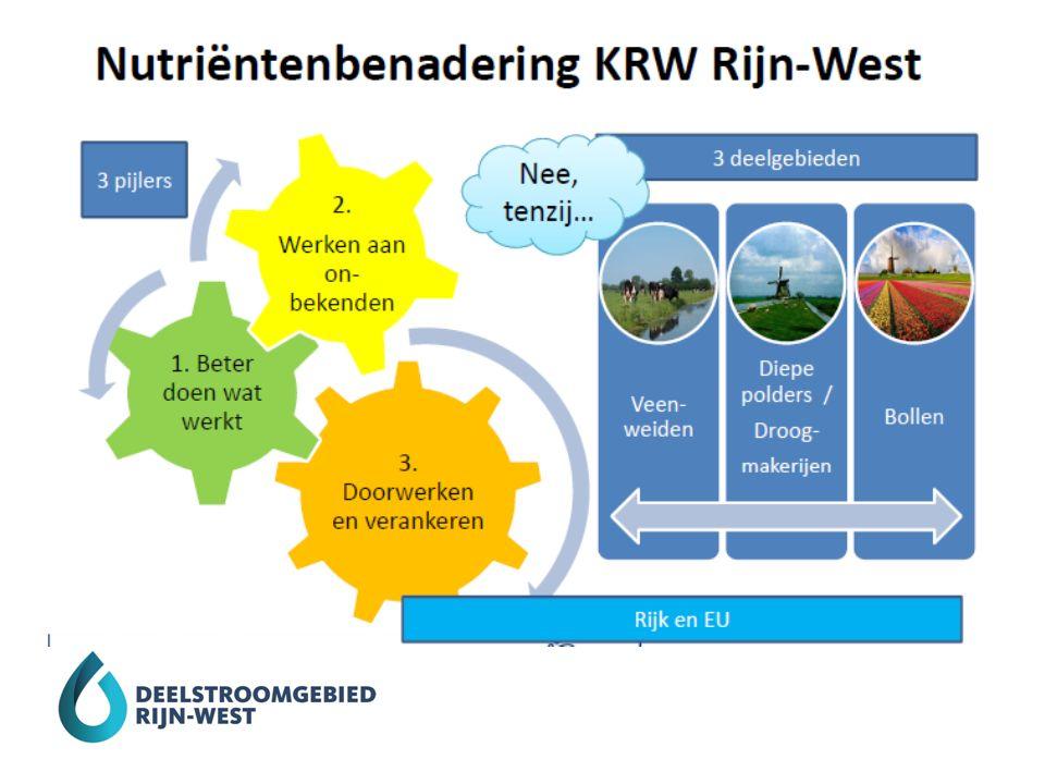Pijler 1: Beter doen wat werkt Beproefde maatregelen Samen blijven werken RBO-LTO/DAW Stroomlijnen POP3 aanvragen Kringlooplandbouw 2.0