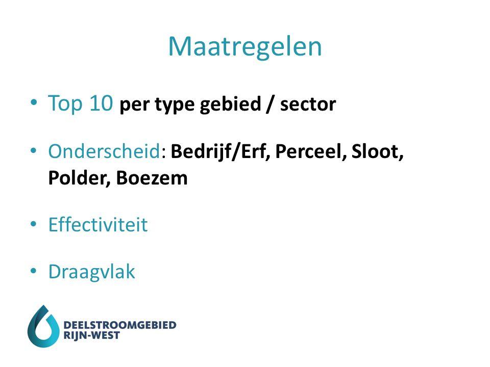 Maatregelen Top 10 per type gebied / sector Onderscheid: Bedrijf/Erf, Perceel, Sloot, Polder, Boezem Effectiviteit Draagvlak