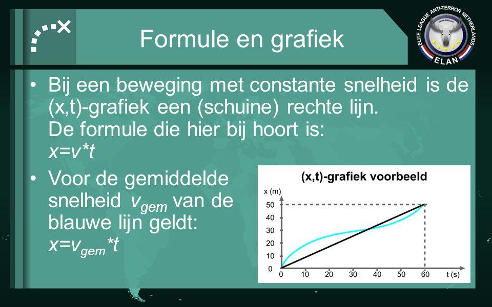 Formule en grafiek Bij een beweging met constante snelheid is de (x,t)-grafiek een (schuine) rechte lijn.