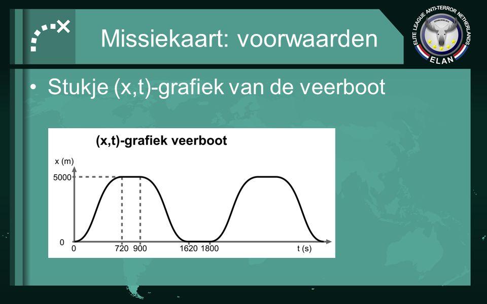 Missiekaart: voorwaarden Stukje (x,t)-grafiek van de trein –De grafiek laat zien hoe lang de trein bij elk tussengelegen station stopt (houd hier rekening mee) –Je hoeft geen rekening te houden met optrekken en vertragen –Tussen de stations rijdt de trein met een constante snelheid