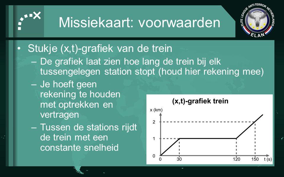 Missiekaart: voorwaarden Stukje (x,t)-grafiek van de auto –De eerste 216 s op onverharde weg –Vervolgens 270 s op de autoweg –Je hoeft geen rekening te houden met optrekken en vertragen