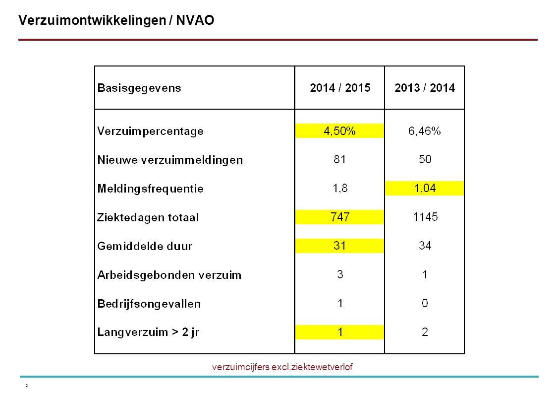 2 Verzuimontwikkelingen / NVAO verzuimcijfers excl.ziektewetverlof