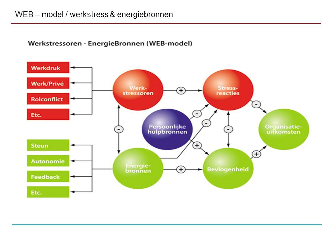 WEB – model / werkstress & energiebronnen