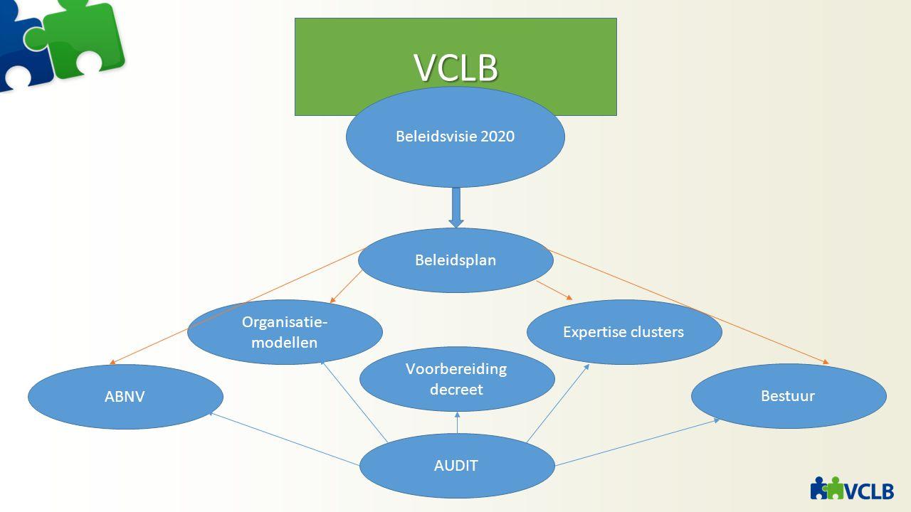 VCLB Beleidsvisie 2020 Beleidsplan ABNV Bestuur Organisatie- modellen Expertise clusters Voorbereiding decreet AUDIT