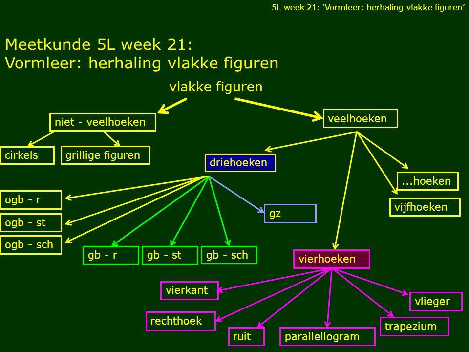 Meetkunde 5L week 21: Vormleer: herhaling vlakke figuren 5L week 21: 'Vormleer: herhaling vlakke figuren' vlakke figuren niet - veelhoeken veelhoeken