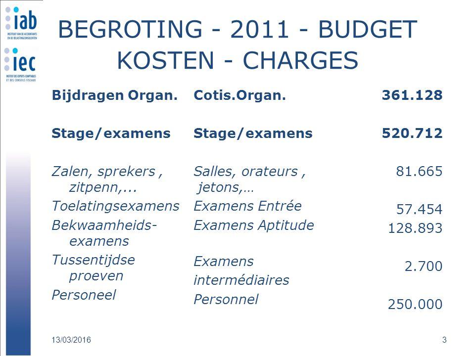 BEGROTING - 2011 - BUDGET KOSTEN - CHARGES Bijdragen Organ.