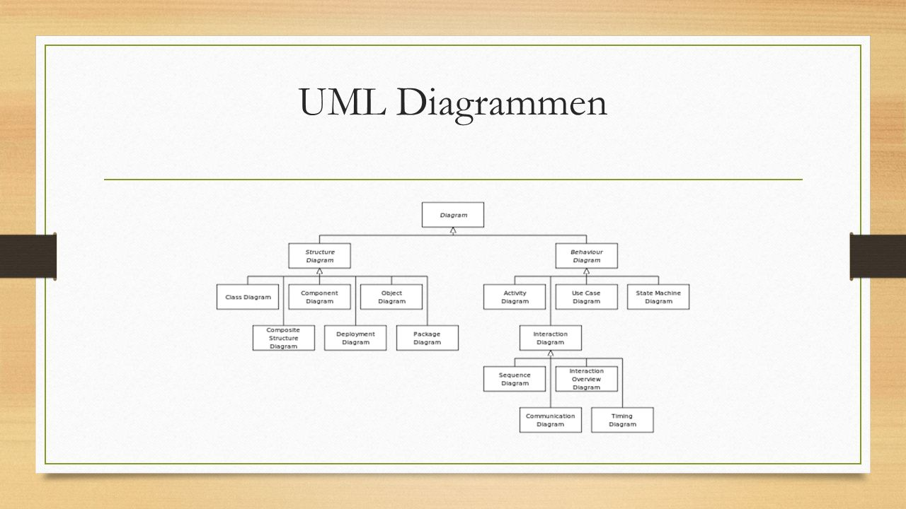 UML Diagrammen