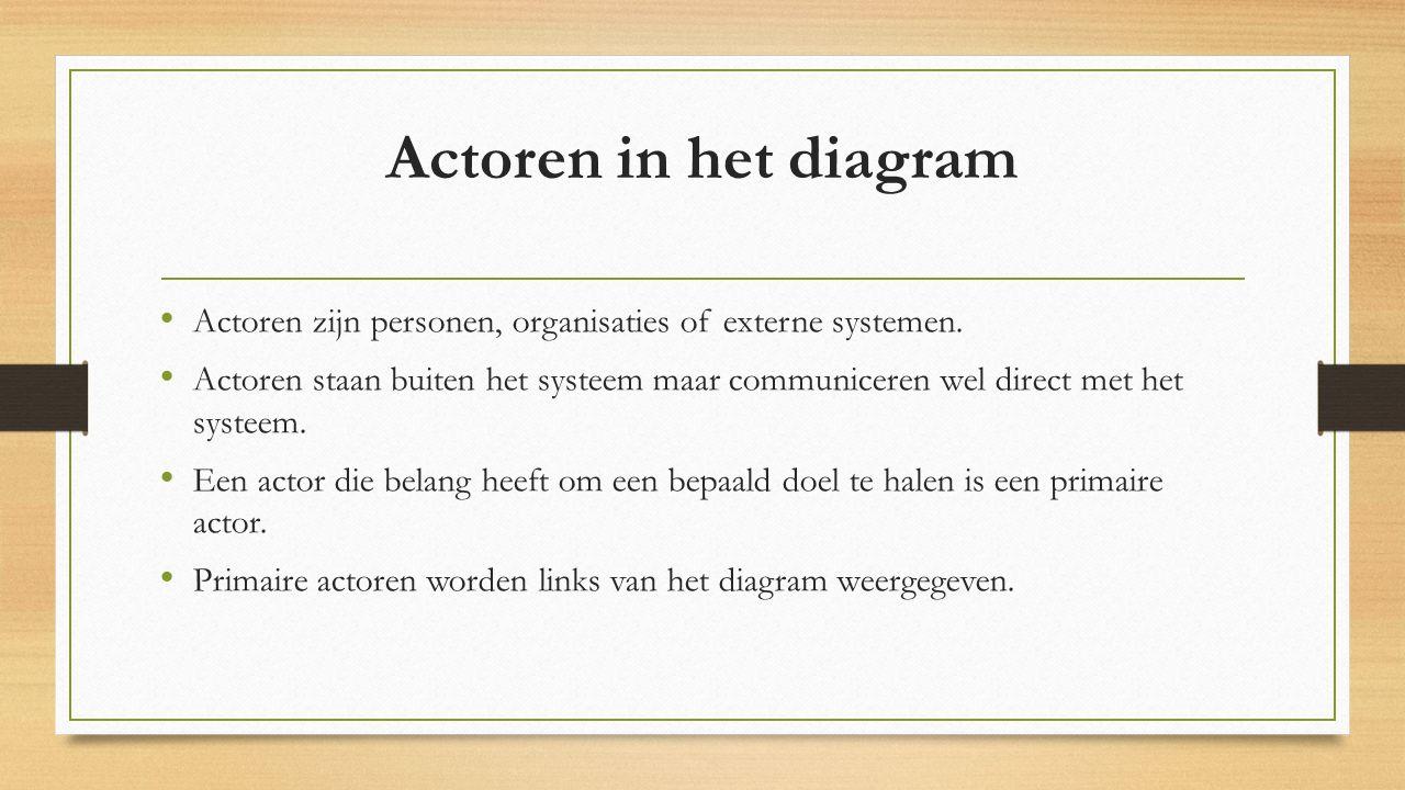 Actoren in het diagram Actoren zijn personen, organisaties of externe systemen.
