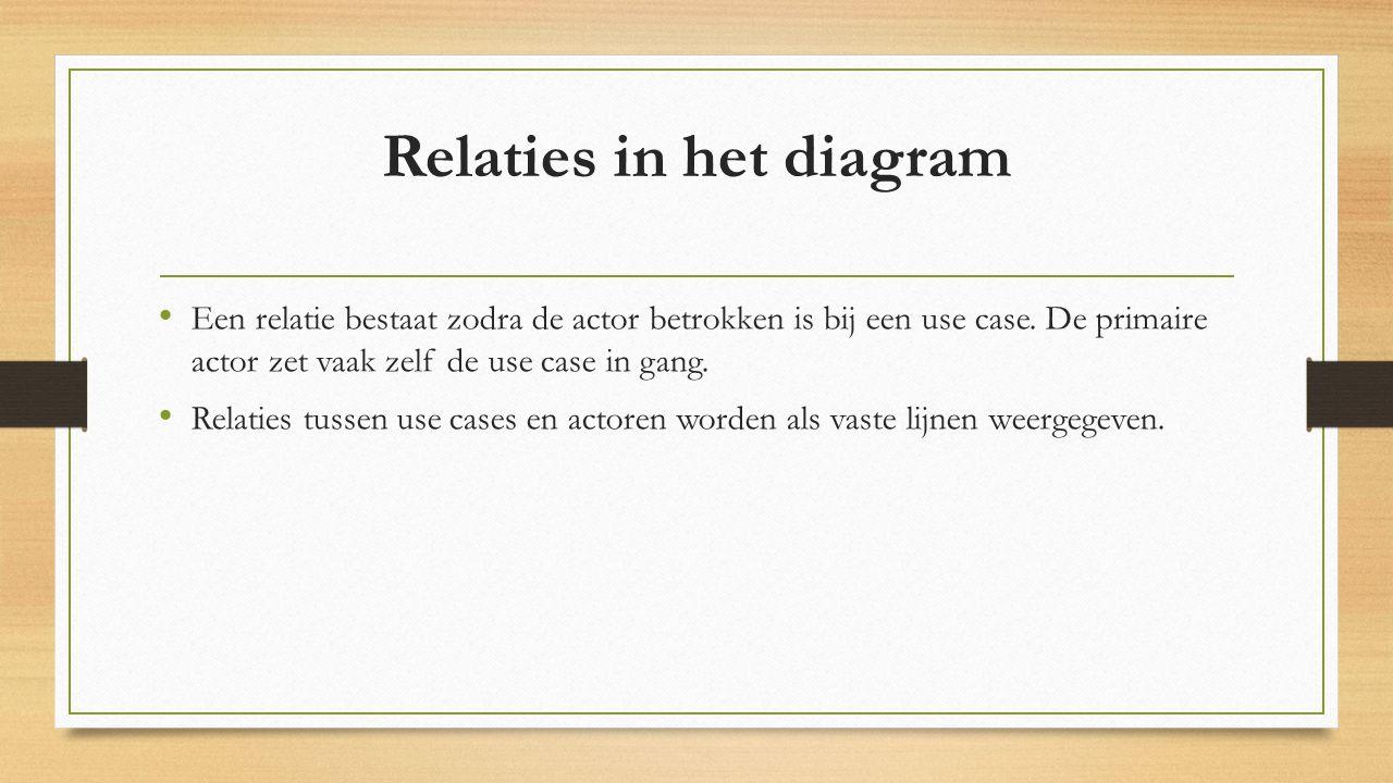 Relaties in het diagram Een relatie bestaat zodra de actor betrokken is bij een use case.