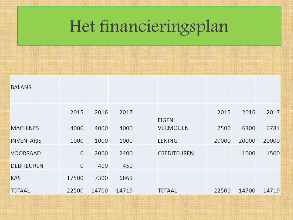 Het financieringsplan BALANS 201520162017201520162017 MACHINES4000 EIGEN VERMOGEN2500-6300-6781 INVENTARIS1000 LENING20000 VOORRAAD020002400CREDITEURE