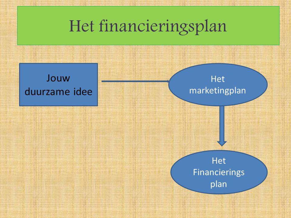Het financieringsplan Jouw duurzame idee Het marketingplan Het Financierings plan