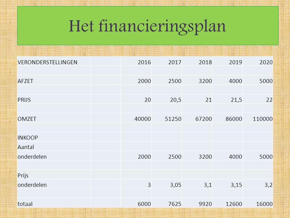 Het financieringsplan VERONDERSTELLINGEN20162017201820192020 AFZET20002500320040005000 PRIJS2020,52121,522 OMZET40000512506720086000110000 INKOOP Aant