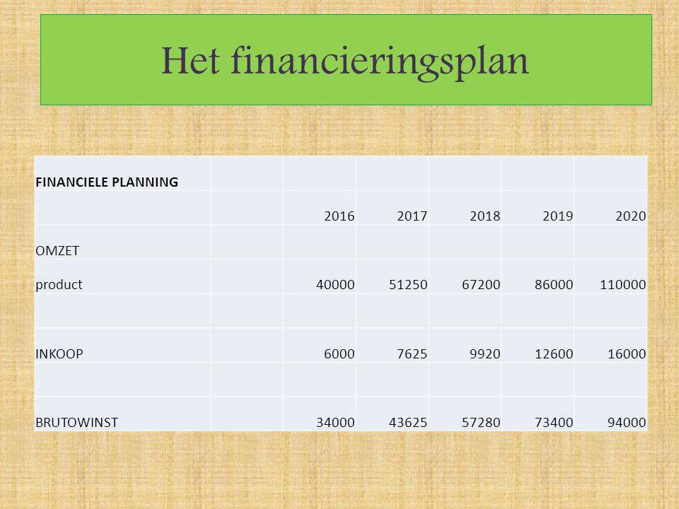 Het financieringsplan FINANCIELE PLANNING 20162017201820192020 OMZET product40000512506720086000110000 INKOOP6000762599201260016000 BRUTOWINST34000436