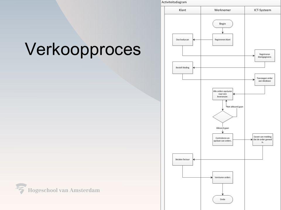 Advies softwarepakket