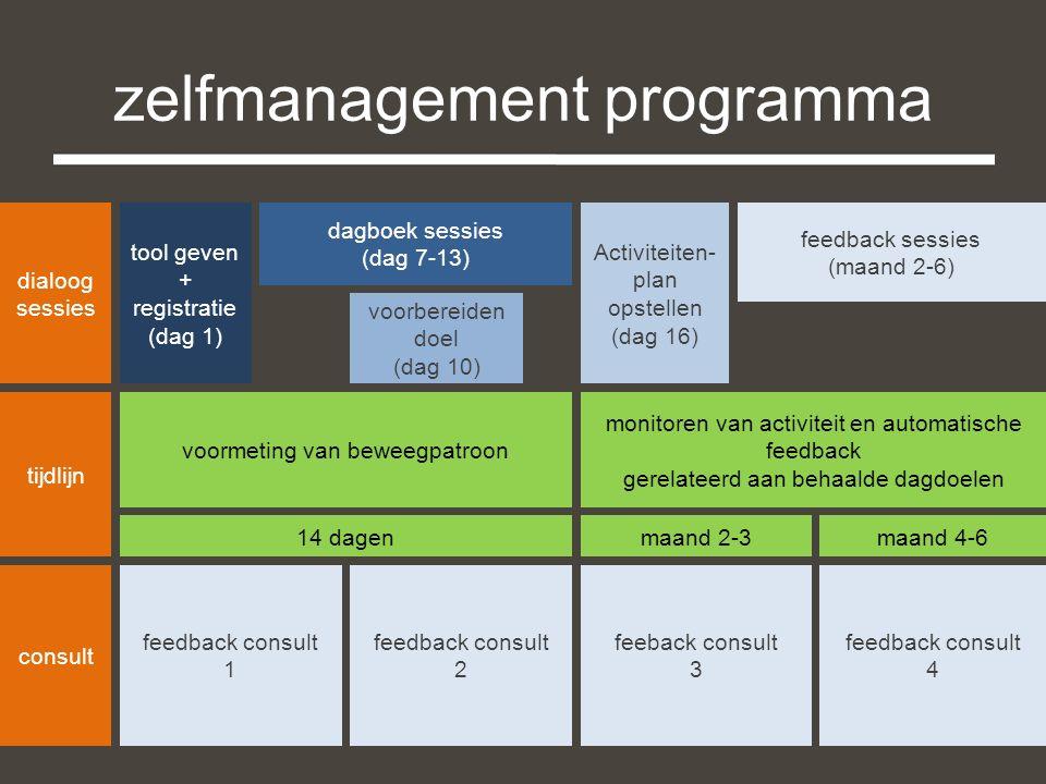 voormeting van beweegpatroon monitoren van activiteit en automatische feedback gerelateerd aan behaalde dagdoelen tijdlijn dialoog sessies tool geven