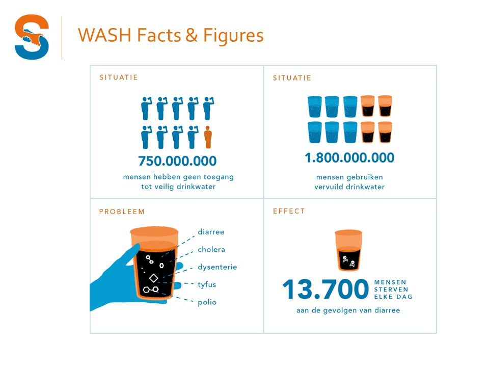 WASH Facts & Figures