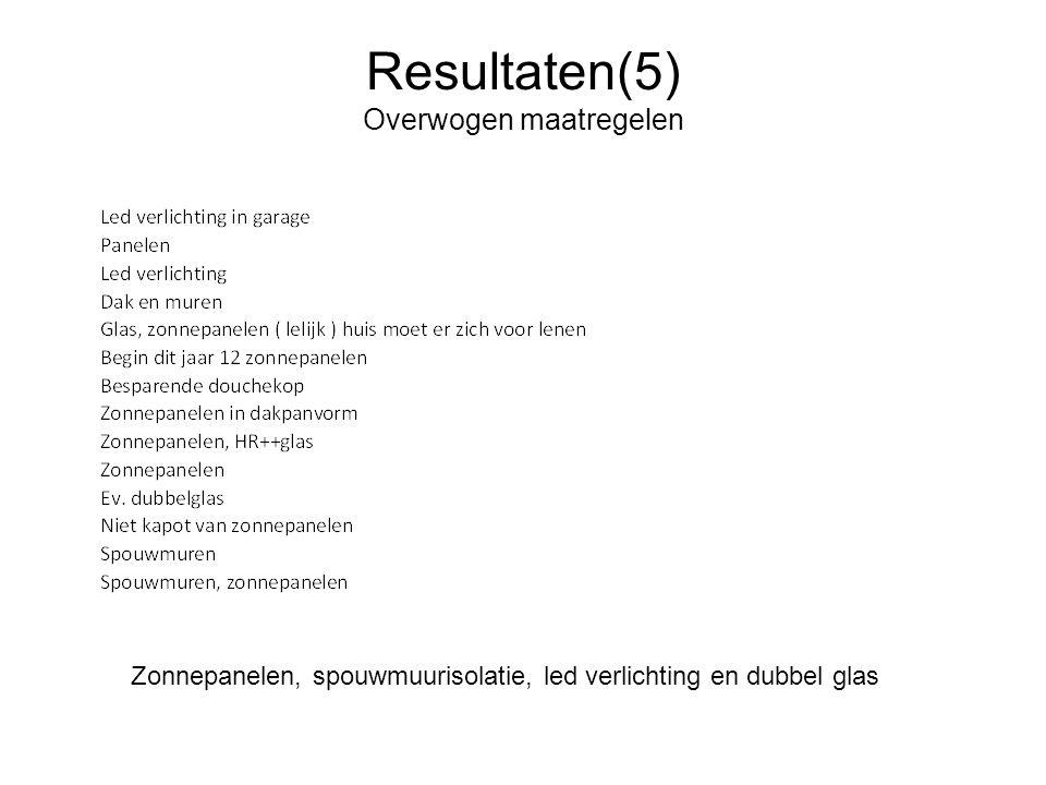 Resultaten(5) Overwogen maatregelen Zonnepanelen, spouwmuurisolatie, led verlichting en dubbel glas