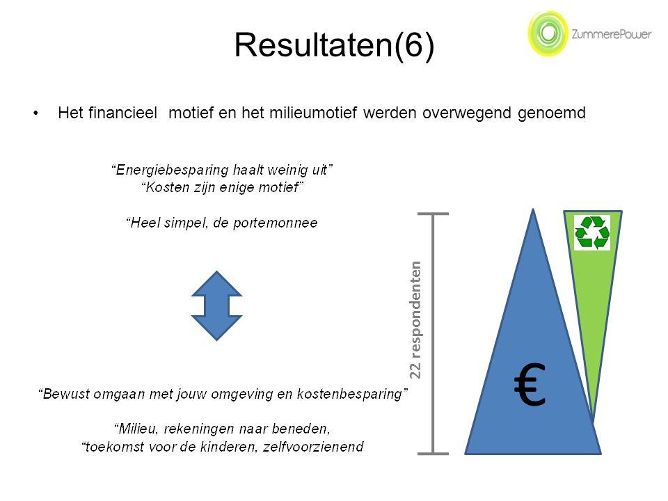 € 22 respondenten Resultaten(6) Het financieel motief en het milieumotief werden overwegend genoemd