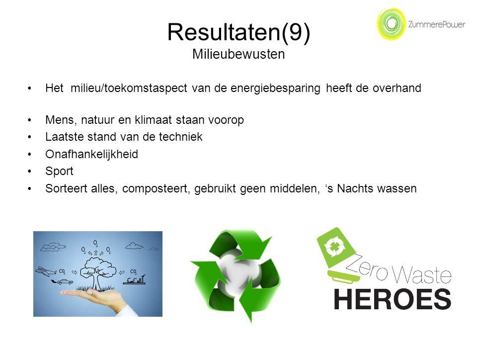 Resultaten(9) Milieubewusten Het milieu/toekomstaspect van de energiebesparing heeft de overhand Mens, natuur en klimaat staan voorop Laatste stand van de techniek Onafhankelijkheid Sport Sorteert alles, composteert, gebruikt geen middelen, 's Nachts wassen