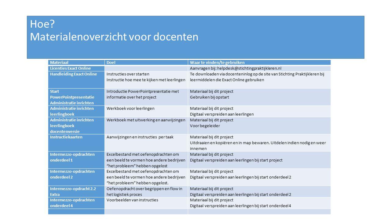 Hoe? Materialenoverzicht voor docenten MateriaalDoelWaar te vinden/te gebruiken Licenties Exact Online Aanvragen bij: helpdesk@stichtingpraktijkleren.