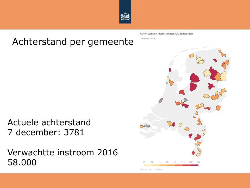 Achterstand per gemeente Actuele achterstand 7 december: 3781 Verwachtte instroom 2016 58.000