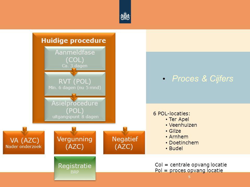 Proces & Cijfers 5 Huidige procedure Aanmeldfase (COL) Ca. 3 dagen Aanmeldfase (COL) Ca. 3 dagen RVT (POL) Min. 6 dagen (nu 5 mnd) RVT (POL) Min. 6 da