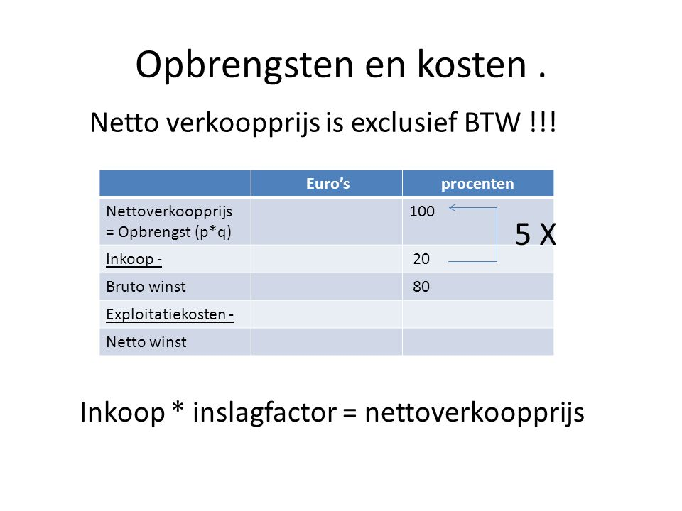 Opbrengsten en kosten. Netto verkoopprijs is exclusief BTW !!! Euro'sprocenten Nettoverkoopprijs = Opbrengst (p*q) 100 Inkoop - 20 Bruto winst 80 Expl