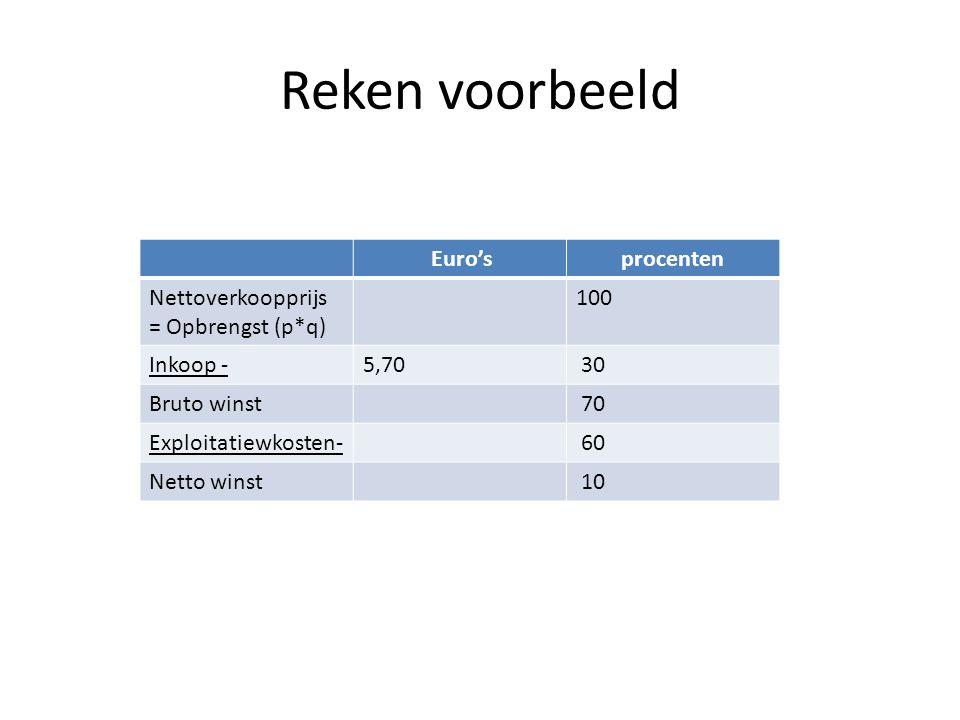Rekenvoorbeeld 2 Euro'sprocenten Nettoverkoopprijs 7,50 vast100 Inslag - 2,00 vast Bruto winst5,50 Exploitatiekosten - Netto winst