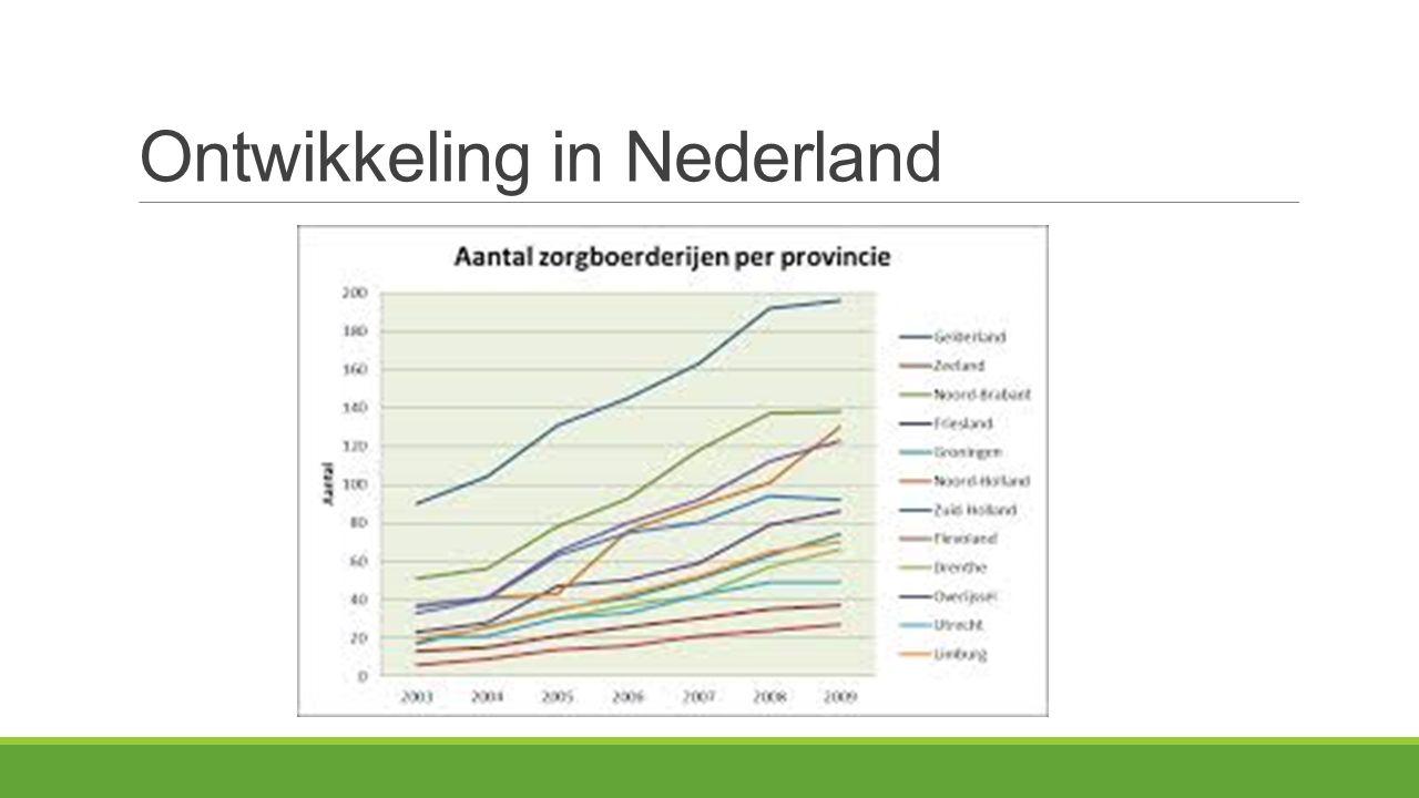 Ontwikkeling in Nederland
