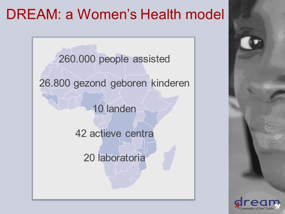 DREAM: a Women's Health model 10 landen 42 actieve centra 20 laboratoria 260.000 people assisted 26.800 gezond geboren kinderen