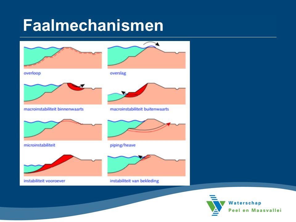 Faalmechanismen