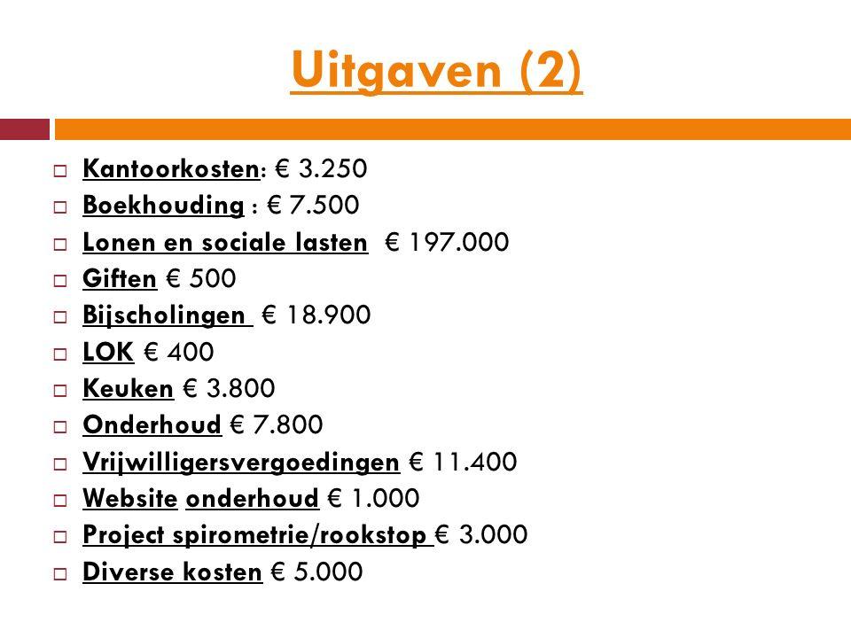Uitgaven (2)  Kantoorkosten: € 3.250  Boekhouding : € 7.500  Lonen en sociale lasten € 197.000  Giften € 500  Bijscholingen € 18.900  LOK € 400  Keuken € 3.800  Onderhoud € 7.800  Vrijwilligersvergoedingen € 11.400  Website onderhoud € 1.000  Project spirometrie/rookstop € 3.000  Diverse kosten € 5.000