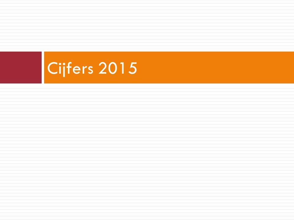 Cijfers 2015
