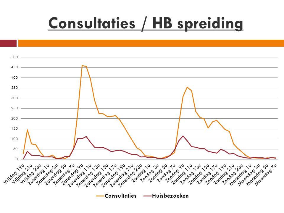 Consultaties / HB spreiding