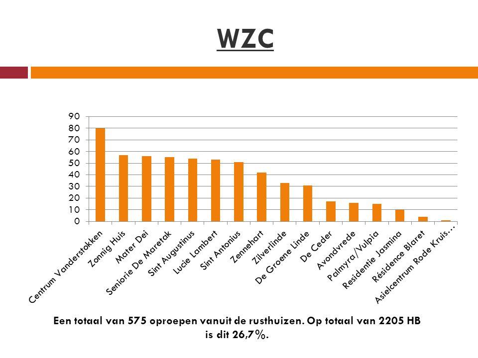 WZC Een totaal van 575 oproepen vanuit de rusthuizen. Op totaal van 2205 HB is dit 26,7%.