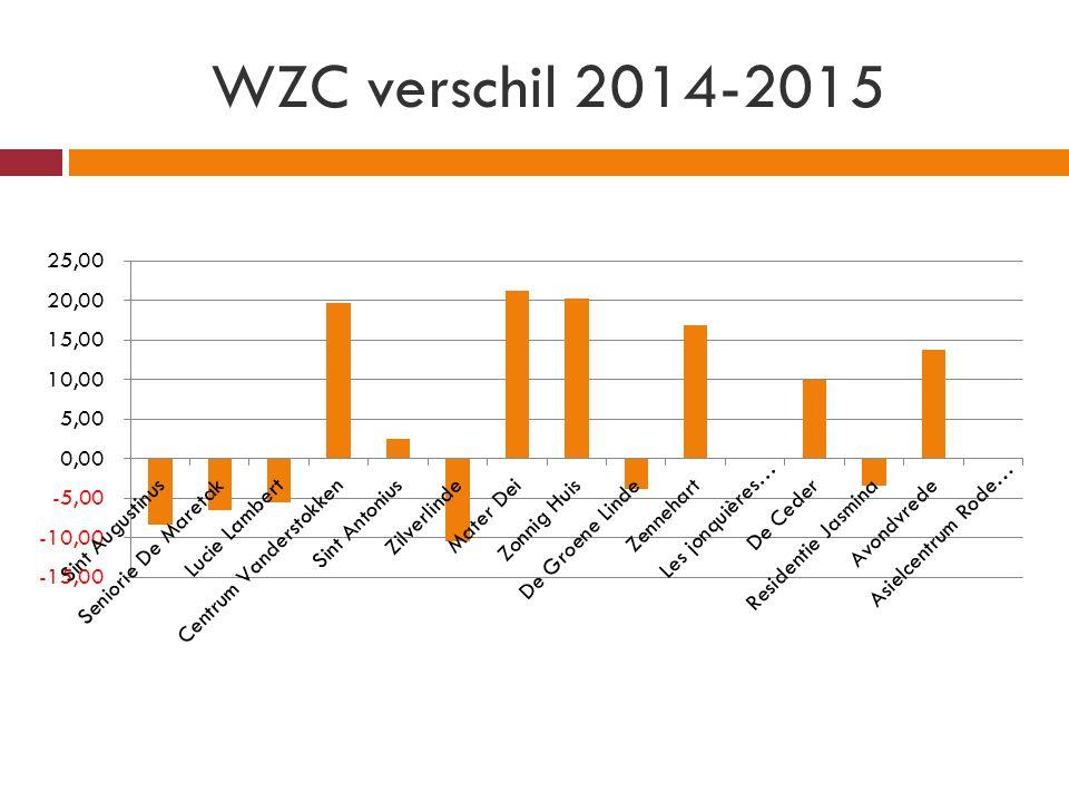 WZC verschil 2014-2015